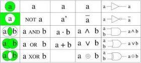 Porte Logiche: Algebra di Boole,Variabili e Tabelle della Verit�